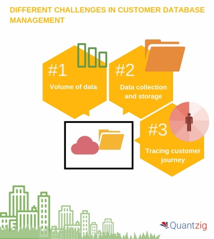 Different Challenges in Customer Database Management (Graphic: Business Wire)