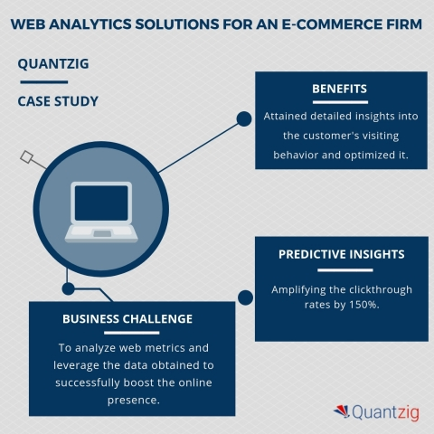 7 Ways to Increase Clickthrough Rate By 150% | A Web Analytics Case Study by Quantzig (Graphic: Business Wire)