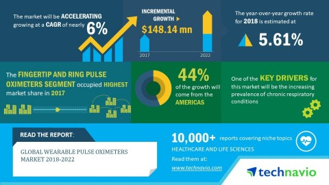 Technavio analysts forecast the global wearable pulse oximeters market to grow at a CAGR of close to 6% by 2022. (Graphic: Business Wire)