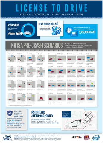 An infographic gives details about how an autonomous vehicle that is trained to avoid the National Highway Traffic Safety Administration's 37 pre-crash scenarios can ferry riders safely. (Credit: Intel Corporation)