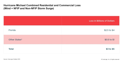 CoreLogic: The table above shows the estimates for commercial and residential insured property losse ...