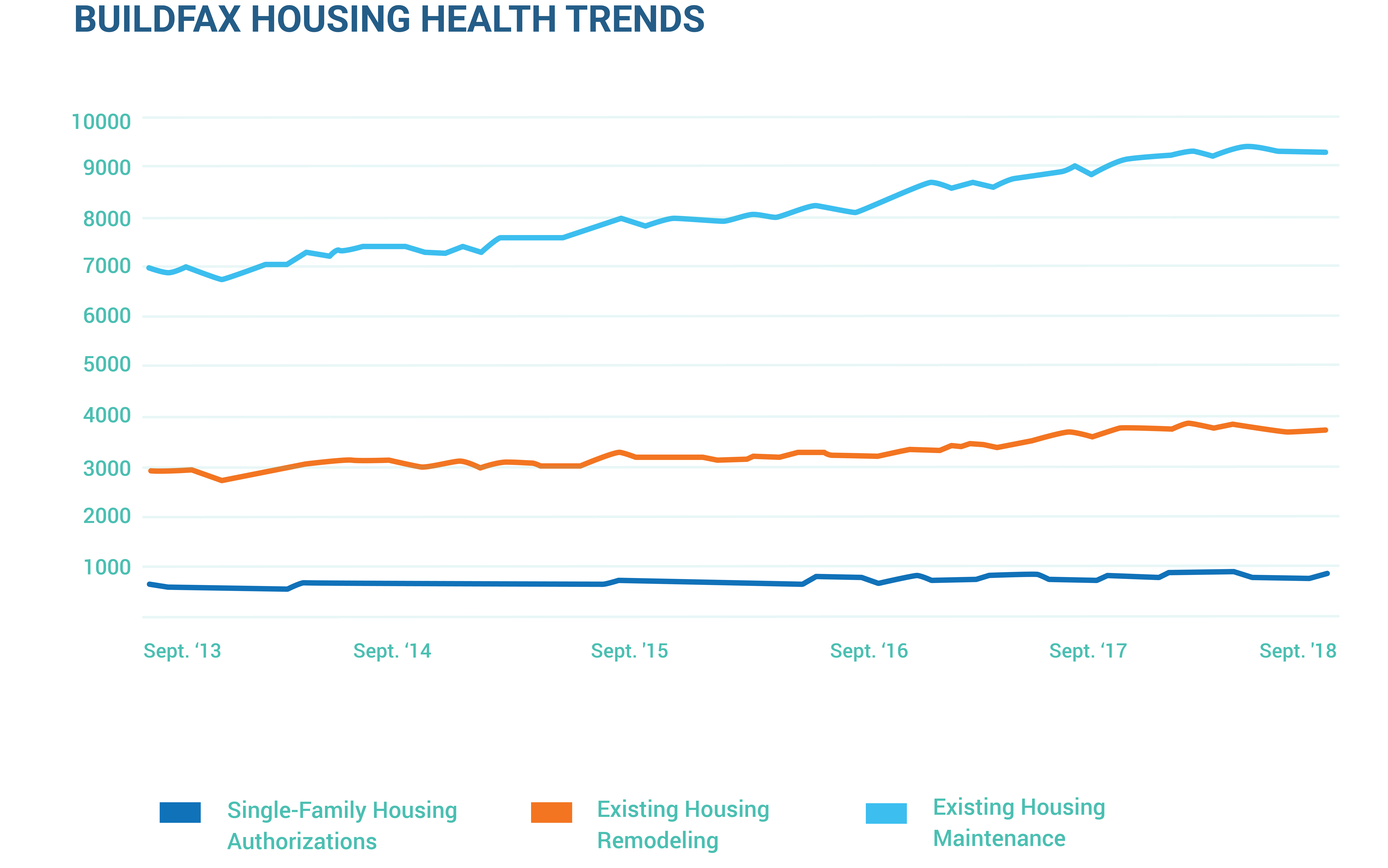 BuildFax Releases Monthly U S  Housing Health Report