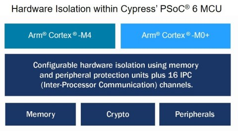 Pictured is a block diagram showing the hardware-based security in Cypress Semiconductor's PSoC 6 microcontroller for the IoT. (Graphic: Business Wire)