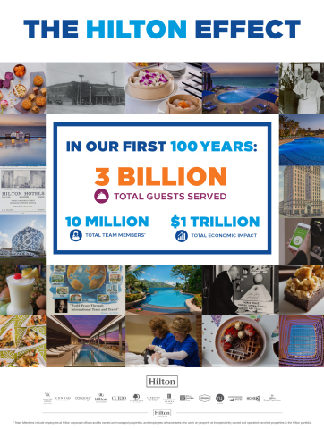 As Hilton nears 100-year milestone, new research uncovers a world-changing impact. (Graphic: Business Wire)