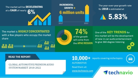 According to the market research report released by Technavio, the global automotive premium audio system market is expected to post a CAGR of nearly 6% until 2022. (Graphic: Business Wire)