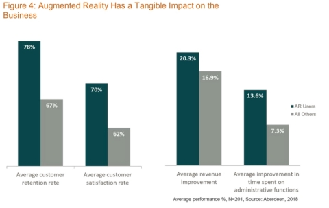 PTC announced exclusive data from Aberdeen Group shows that organizations using augmented reality have experienced significant year-over-year business growth and have improved their bottom lines dramatically. (Graphic: Business Wire).
