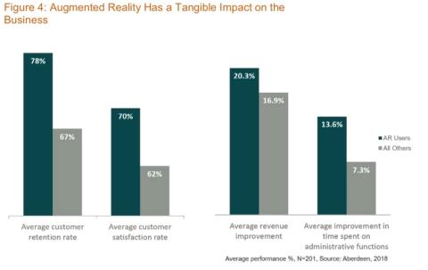 Una nuova ricerca di settore rivela che l'adozione della realtà aumentata offre performance ottimali nelle attività produttive, nei servizi e nella formazione