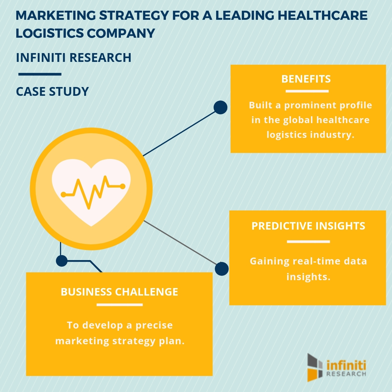 Devising a Successful Marketing Strategy Plan for a Leading