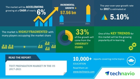 According to the market research report released by Technavio, the test preparation market in the US is expected to accelerate at a CAGR of almost 6% until 2021 (Graphic: Business Wire)