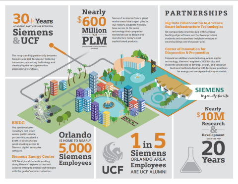Siemens-UCF 30-year relationship. (Graphic: Business Wire)