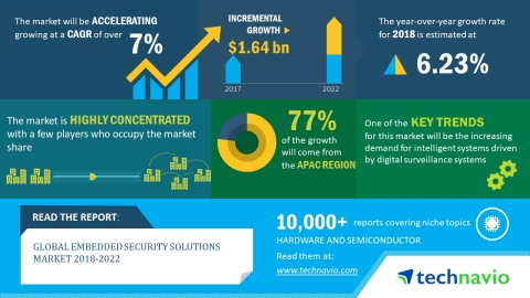 According to the global embedded security solutions market research report released by Technavio, the market is expected to accelerate at a CAGR of over 7% until 2022. (Graphic: Business Wire)