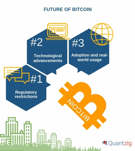 The future of bitcoin. (Graphic: Business Wire)