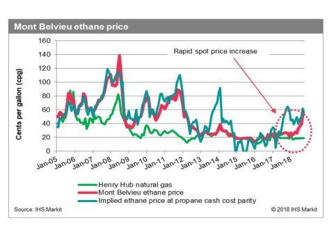 Feeling the Pinch: U S  Midstream Capacity Constraints Put