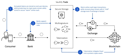 Vaultify Trade enables secure storage and transfer of digital assets using tokenization and encryption. (Graphic: Business Wire)