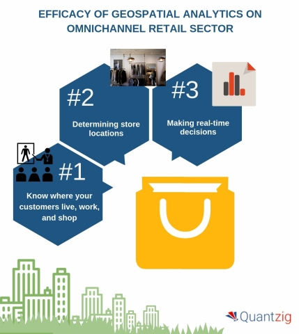 The efficacy of geospatial analytics in providing insights into omnichannel retailing. (Graphic: Business Wire)
