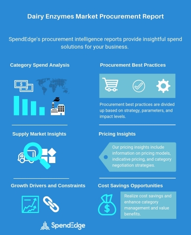 Global Dairy Enzymes Category - Procurement Market Intelligence Report. (Graphic: Business Wire)