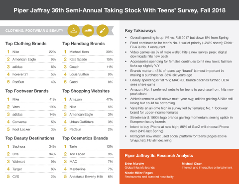 Piper Jaffray 36th semi-annual Taking Stock With Teens survey, Fall 2018 (Graphic: Piper Jaffray).
