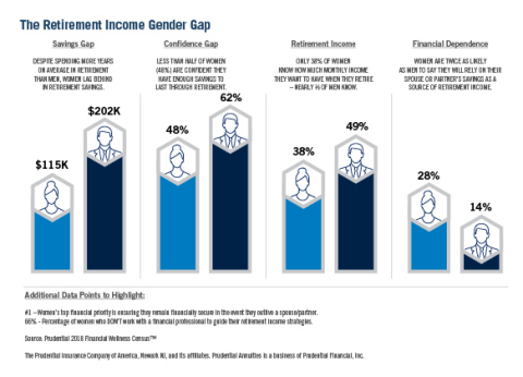 The Retirement Income Gender Gap (Graphic: Business Wire)