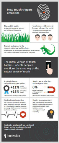 New Neuroscience Study: Haptics Intensifies Emotions, Increases Engagement, Memorability (Graphic: Business Wire)