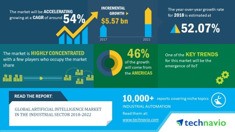 According to Technavio's research report on the global artificial intelligence market in the industrial sector, the market is expected to accelerate at a CAGR of around 54% until 2022. (Graphic: Business Wire)