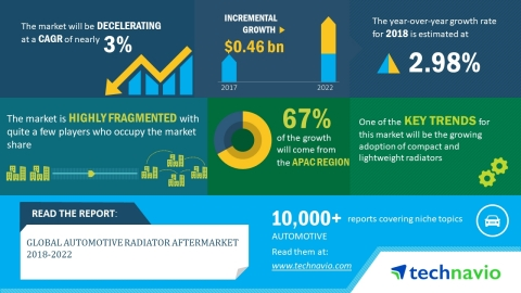 According to the market research report released by Technavio, the global automotive radiator afterm ...