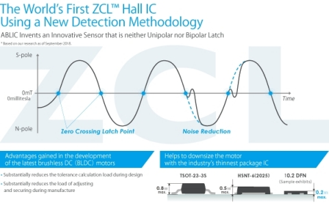 The World's First ZCL(TM) Hall IC Using a New Detection Methodology (Graphic: Business Wire)
