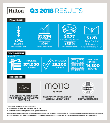 Hilton Reports Third Quarter Results (Graphic: Hilton)