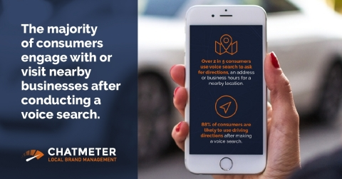 Local Action:  88% of consumers are likely using driving directions to a nearby store, business, restaurant, office location or business after making a voice search | Checkout Chatmeter research on voice engine optimization (VEO) to learn how this impacts your business: http://bit.ly/2O0OtgK (Photo: Business Wire)