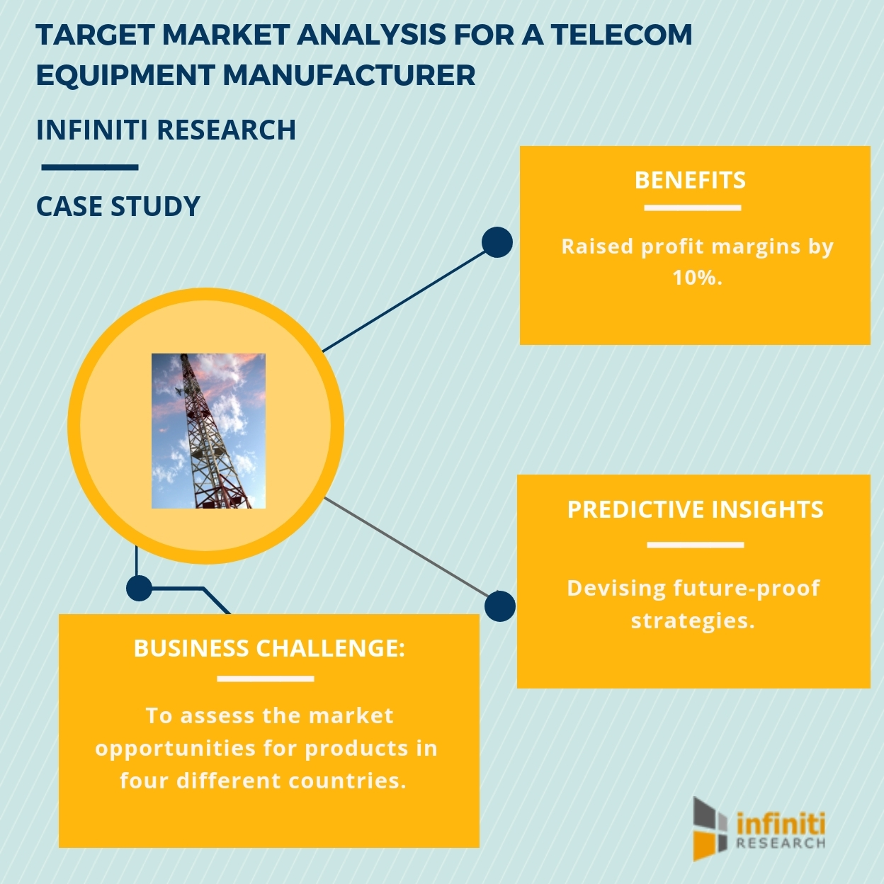 Identifying Target Markets For A Tele Equipment Manufacturer