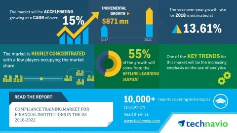 According to the market research report released by Technavio, the compliance training market for financial institutions in the US is expected to accelerate at a CAGR of over 15% until 2022. (Graphic: Business Wire)