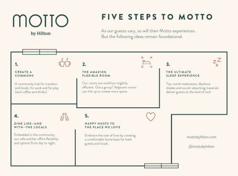 How To Build A Motto (Graphic: Business Wire)
