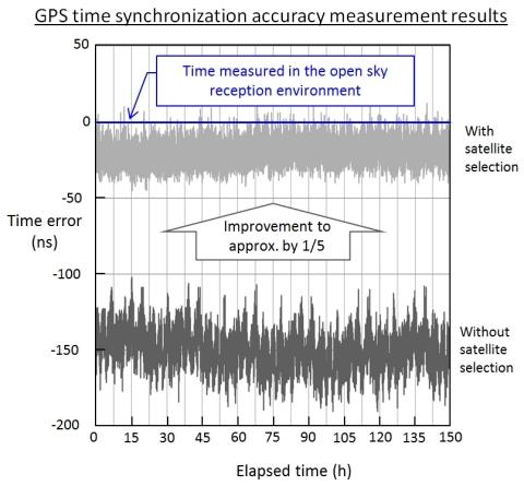 Remarkable Satellite Gps Wiring Diagram Wiring Diagram Wiring Digital Resources Bemuashebarightsorg