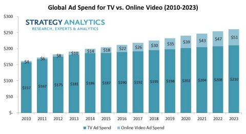 Strategy Analytics: TV to Represent 80% of Global Video Ad Spend in 2023 (Graphic: Business Wire)
