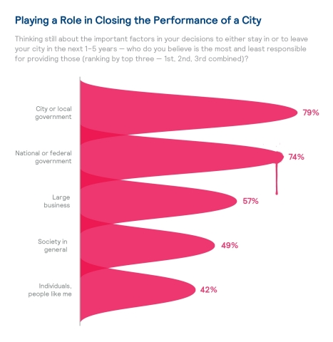 No one group is responsible for addressing the issues found in a city (Graphic: Business Wire)