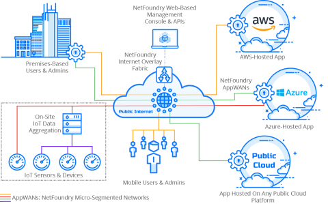 NetFoundry Diagram (Graphic: Business Wire)