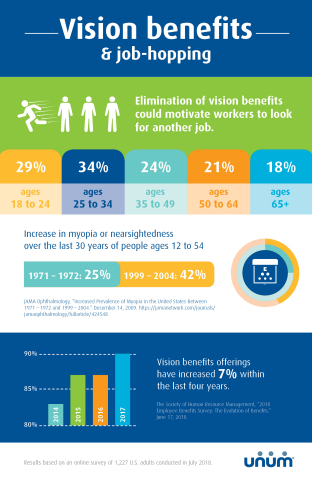 Unum finds Millennials likely to job hop for vision insurance (Graphic: Business Wire)