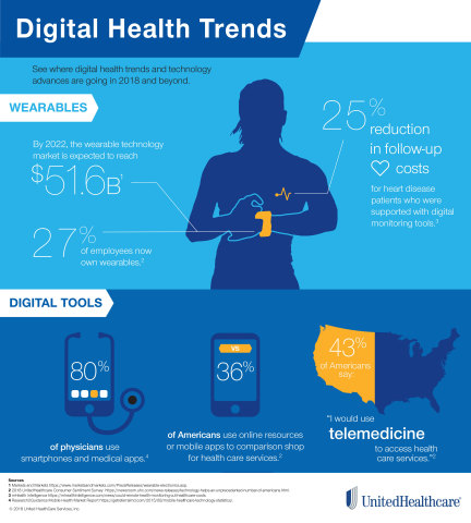 Technology continues to reshape health care, as people turn to telemedicine, wearables and other digital health resources that help encourage well-being and enable people to make more informed health care choices (Source: UnitedHealthcare).
