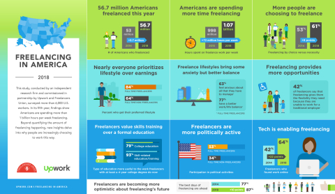 "Upwork and Freelancers Union released the results of ""Freelancing in America: 2018"" (FIA), the most comprehensive measure of the U.S. independent workforce. The fifth annual study estimates that 56.7 million Americans freelance, an increase of 3.7 million in the past five years. (Graphic: Business Wire)"