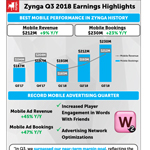 Zynga Q3 Quarterly Earnings Letter
