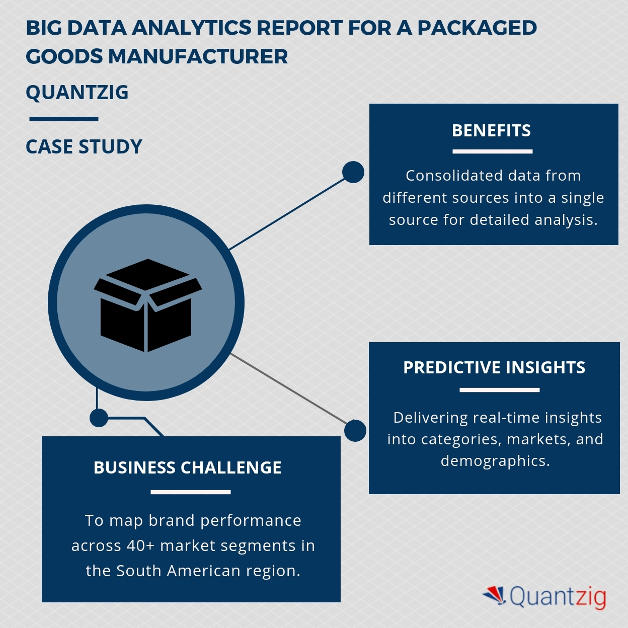 Improving Business Decisions With The Help Of Big Data Analytics A Wiring Harness Manufacturers In Canada Case Study On Global Cpg Industry Quantzig Wire