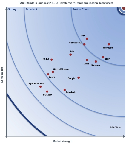 PTC received the highest marks for rapid application deployment and industrial devices, ranking above GE, SAP, Siemens, and Software AG, among others in the PAC RADAR IoT Platforms in Europe 2018 Report. (Graphic: Business Wire)