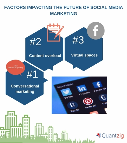 Factors impacting the future of social media marketing. (Graphic: Business Wire)
