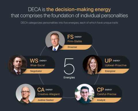 Goldlink (http://www.goldlink.io) launched the trial service for DECA (Decision Energy Classificatio ...