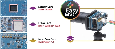 EasyMVC (Graphic: Business Wire)