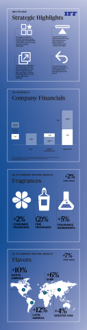 IFF Q3 2018 Infographic (Graphic: Business Wire)