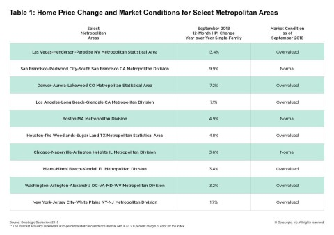 CoreLogic Home Price Change & MCI by Select Metro Area; September 2018. (Graphic: Business Wire)