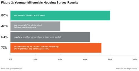 CoreLogic 2018 Consumer Housing Sentiment Study: The desire to purchase a home in the younger millennial demographic; Q1 2018. (Graphic: Business Wire)
