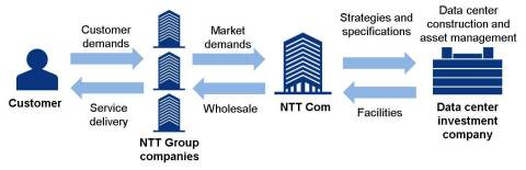 Data center investment company service delivery flow (Graphic: Business Wire)