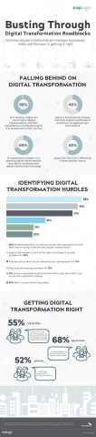 New research from SnapLogic and Vanson Bourne uncovers the common digital transformation missteps businesses make and the keys to getting it right (Graphic: Business Wire)