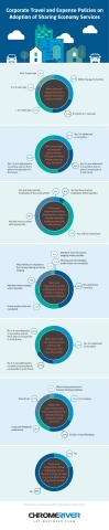 Infographic: Corporate expense policy adoption of sharing economy services (Graphic: Business Wire)